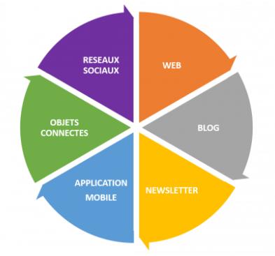 Représente les différents canaux de communication dans le numérique